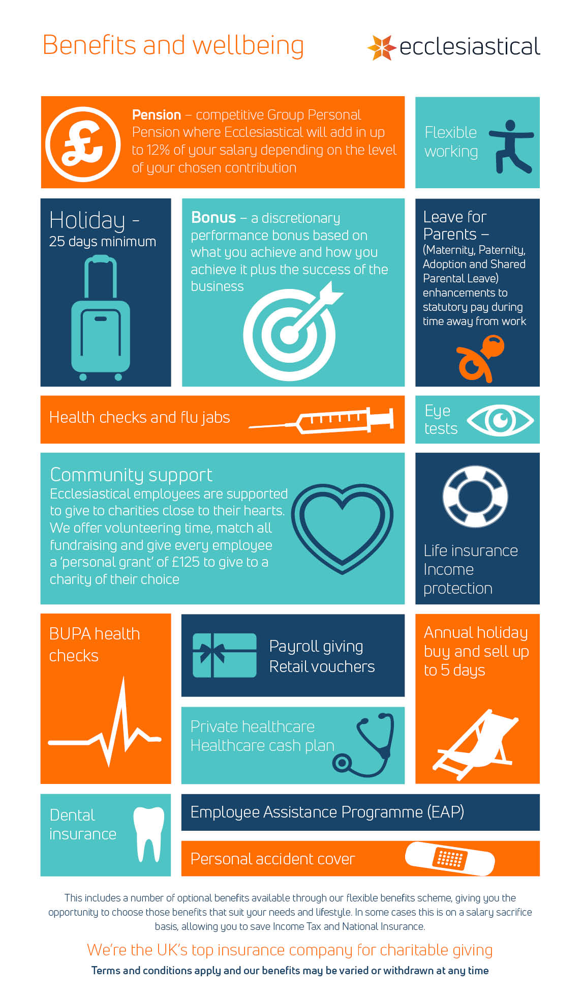 Benefits and wellbeing infographic